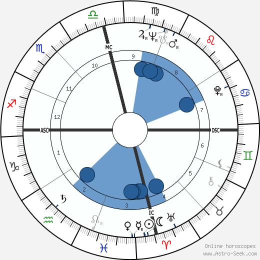 Dalhart Windberg wikipedia, horoscope, astrology, instagram