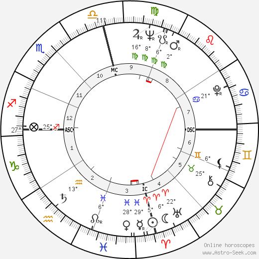 Dalhart Windberg birth chart, biography, wikipedia 2019, 2020