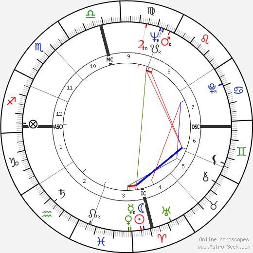 Dalhart Windberg astro natal birth chart, Dalhart Windberg horoscope, astrology