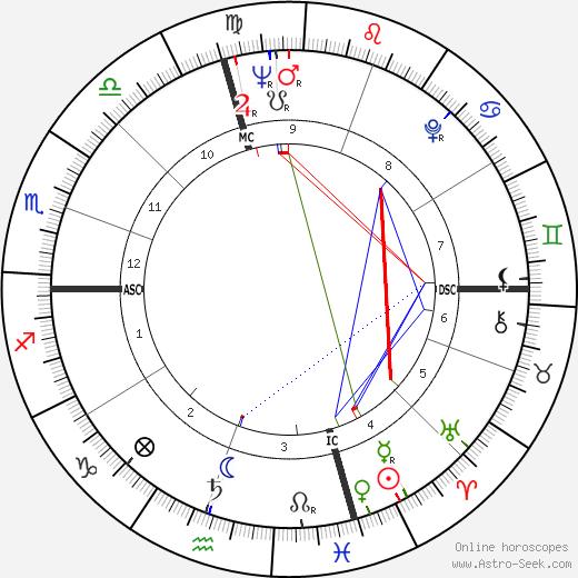 Frank Brewer день рождения гороскоп, Frank Brewer Натальная карта онлайн
