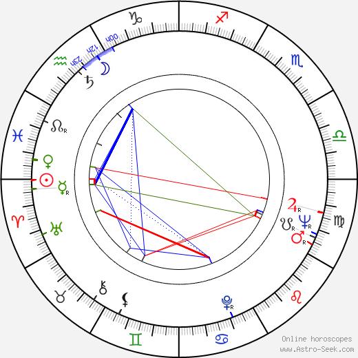 František Mudra birth chart, František Mudra astro natal horoscope, astrology