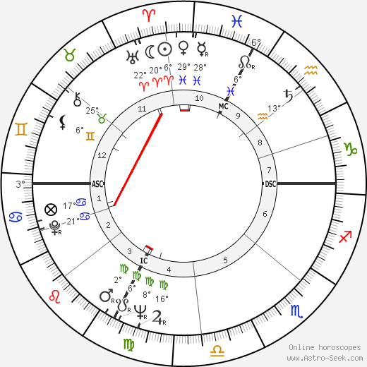 Gino Pivatelli birth chart, biography, wikipedia 2019, 2020