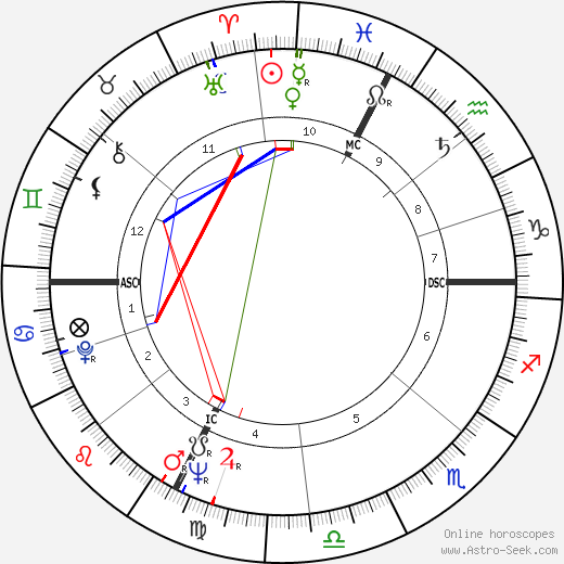 Gino Pivatelli astro natal birth chart, Gino Pivatelli horoscope, astrology