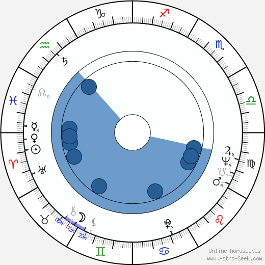 Greta Thyssen wikipedia, horoscope, astrology, instagram
