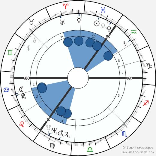 Hannelore Kohl wikipedia, horoscope, astrology, instagram