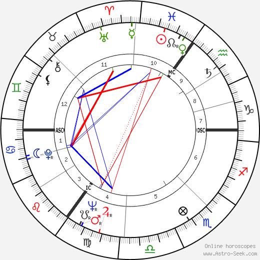 Hannelore Kohl tema natale, oroscopo, Hannelore Kohl oroscopi gratuiti, astrologia