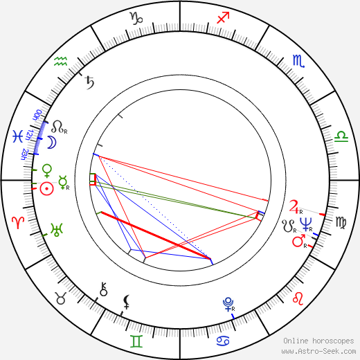 Hans Christian Ægidius astro natal birth chart, Hans Christian Ægidius horoscope, astrology