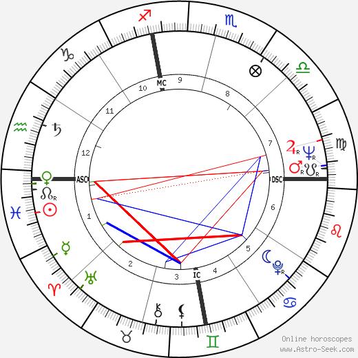 Issan Dorsey birth chart, Issan Dorsey astro natal horoscope, astrology