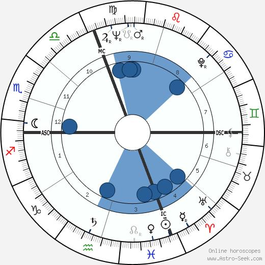Jacques Schmidt wikipedia, horoscope, astrology, instagram