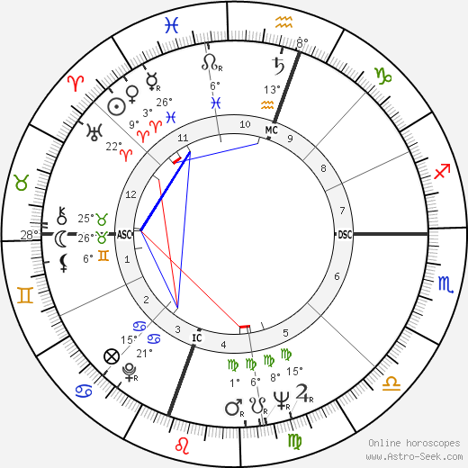 Jean-Claude Brialy birth chart, biography, wikipedia 2019, 2020
