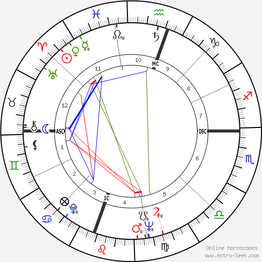 Jean-Claude Brialy astro natal birth chart, Jean-Claude Brialy horoscope, astrology