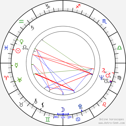 Jimmy T. Murakami birth chart, Jimmy T. Murakami astro natal horoscope, astrology
