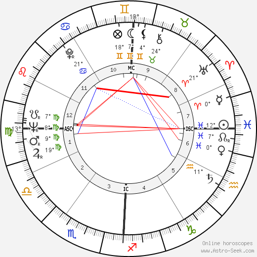 Lee Radziwill birth chart, biography, wikipedia 2018, 2019