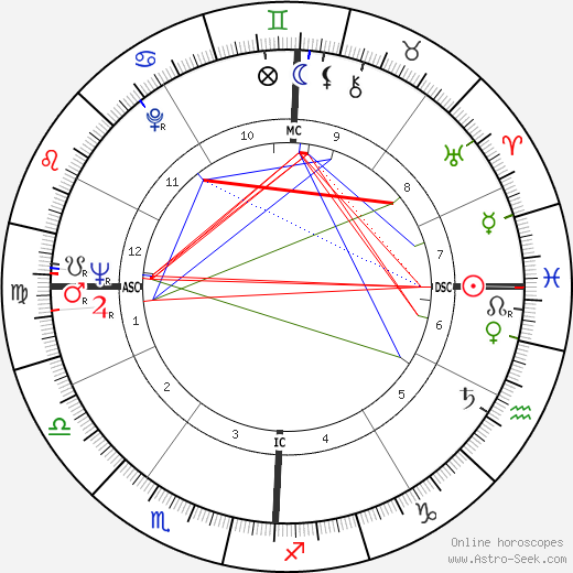 Lee Radziwill astro natal birth chart, Lee Radziwill horoscope, astrology