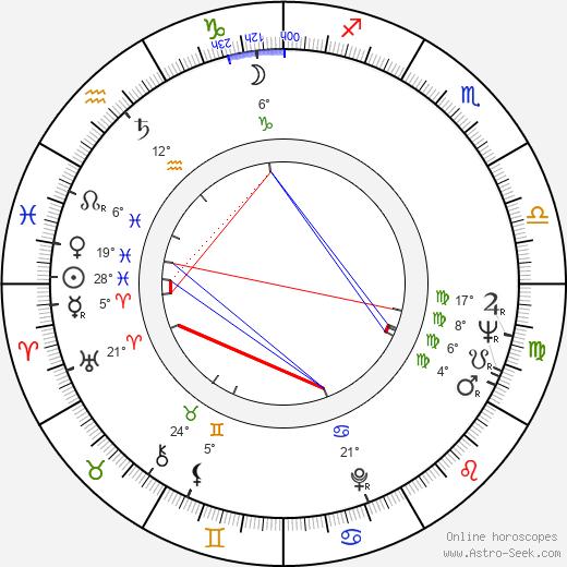 Leonard Lauder birth chart, biography, wikipedia 2019, 2020