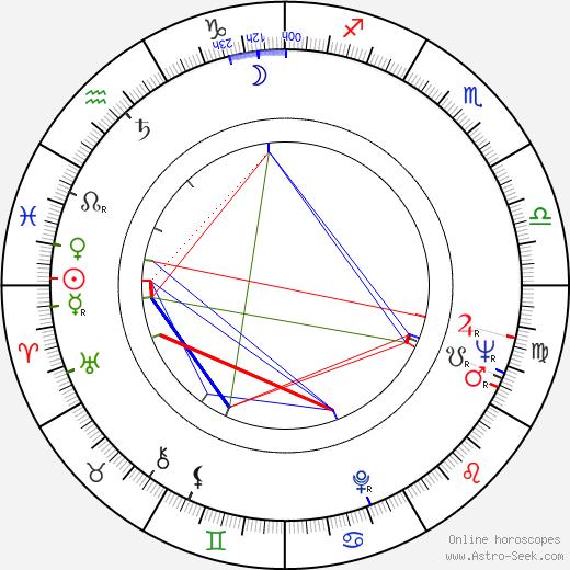 Leonard Lauder birth chart, Leonard Lauder astro natal horoscope, astrology