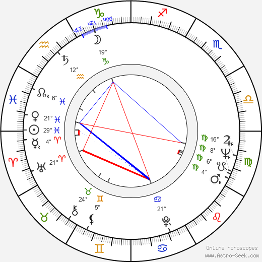 Luděk Munzar birth chart, biography, wikipedia 2019, 2020