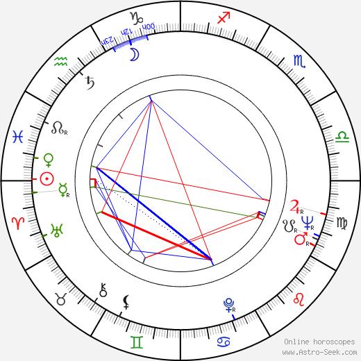 Luděk Munzar astro natal birth chart, Luděk Munzar horoscope, astrology