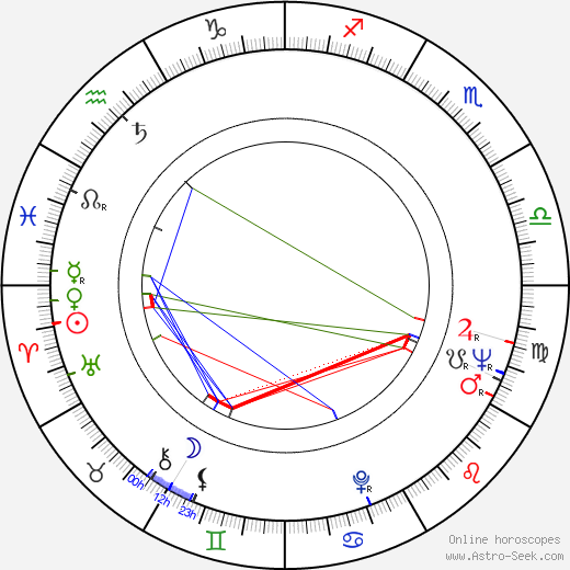 Luis Bacalov astro natal birth chart, Luis Bacalov horoscope, astrology