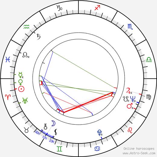 Luis Bacalov birth chart, Luis Bacalov astro natal horoscope, astrology
