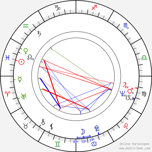 Margareta Pogonat astro natal birth chart, Margareta Pogonat horoscope, astrology