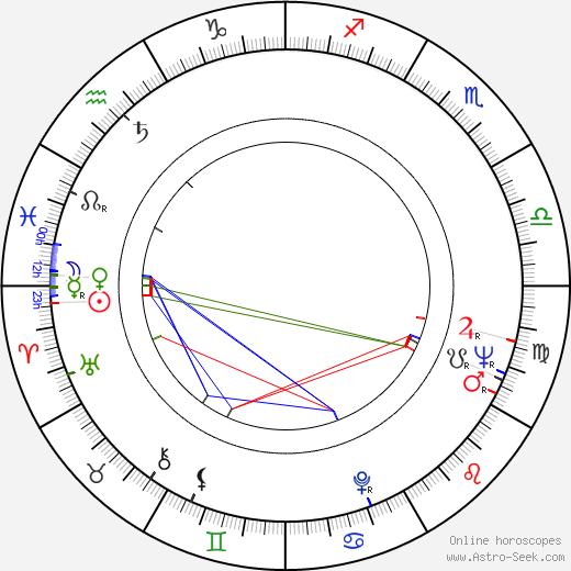 Mariusz Gorczynski birth chart, Mariusz Gorczynski astro natal horoscope, astrology