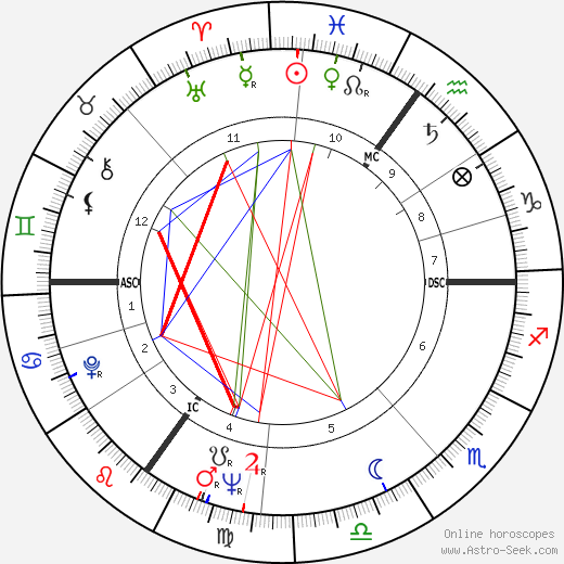 Michael Caine astro natal birth chart, Michael Caine horoscope, astrology