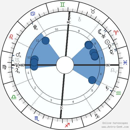Michel Guérard wikipedia, horoscope, astrology, instagram