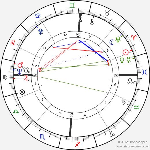 Michel Guérard tema natale, oroscopo, Michel Guérard oroscopi gratuiti, astrologia