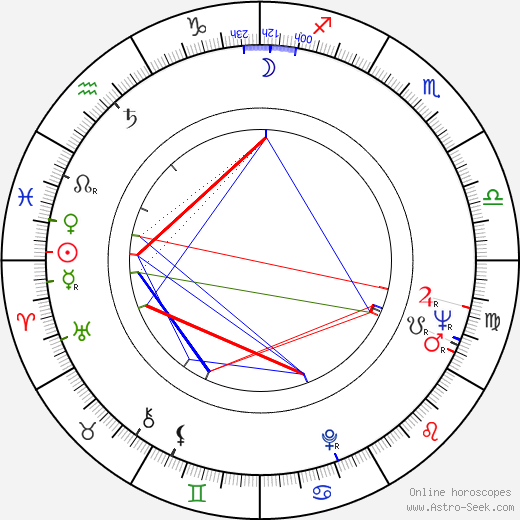 Norman M. Coulson birth chart, Norman M. Coulson astro natal horoscope, astrology