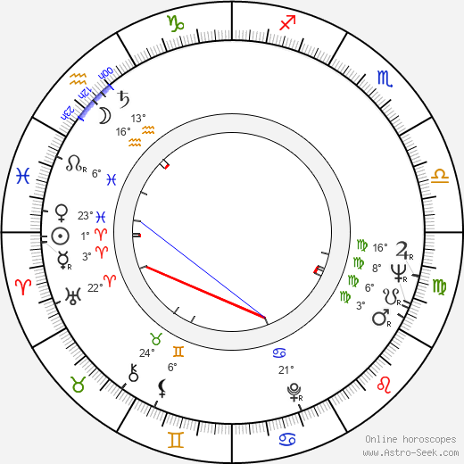 Ossi Ojala birth chart, biography, wikipedia 2017, 2018