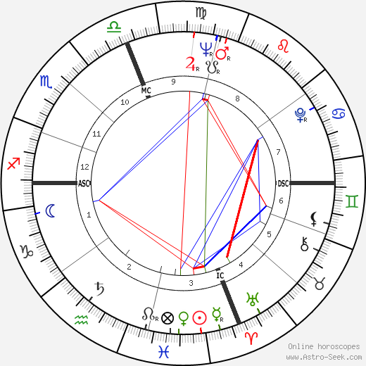 Philip Roth astro natal birth chart, Philip Roth horoscope, astrology