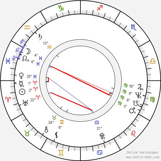 Philip Zimbardo birth chart, biography, wikipedia 2019, 2020