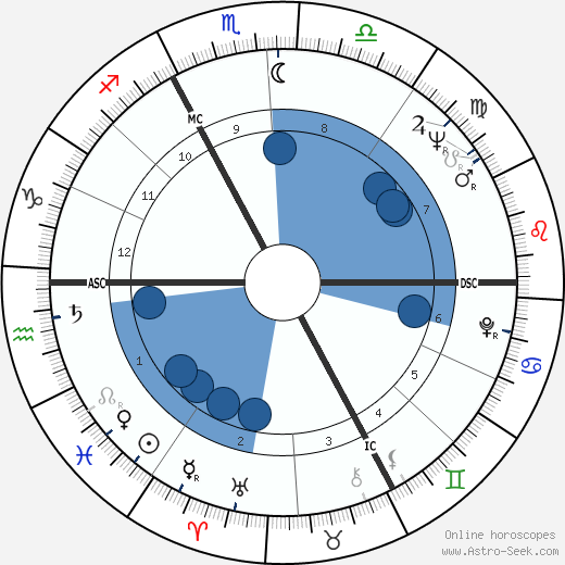 Philippe de Broca wikipedia, horoscope, astrology, instagram