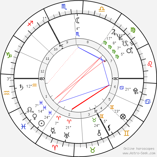 Philippe de Broca birth chart, biography, wikipedia 2019, 2020