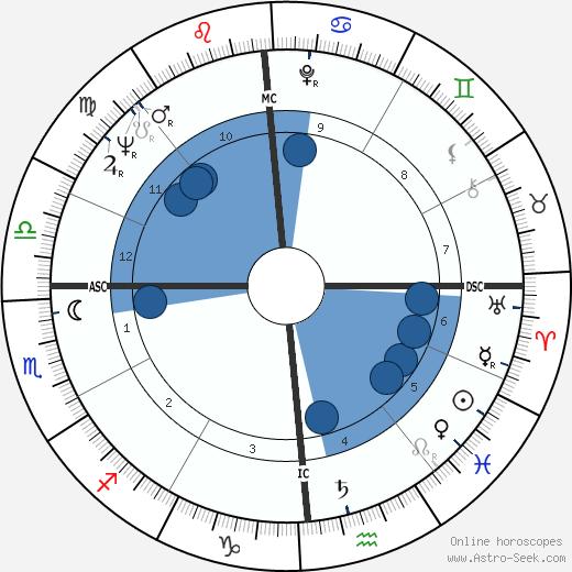 Quincy Jones wikipedia, horoscope, astrology, instagram