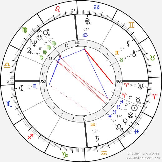 Quincy Jones birth chart, biography, wikipedia 2018, 2019