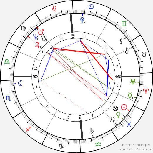 Quincy Jones astro natal birth chart, Quincy Jones horoscope, astrology