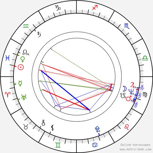 Rastko Tadic birth chart, Rastko Tadic astro natal horoscope, astrology