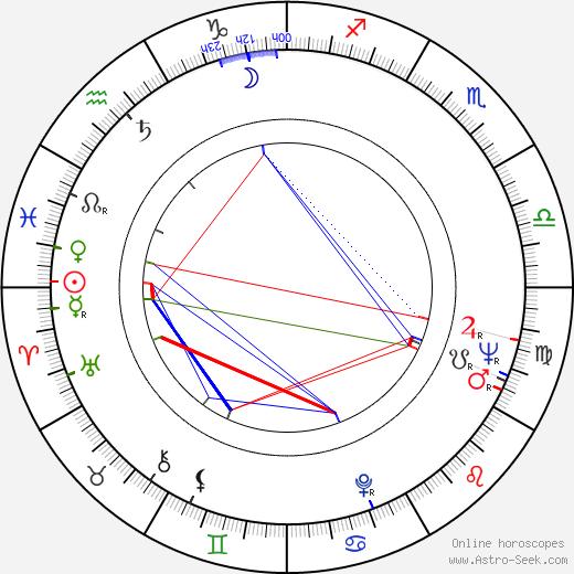Richard Williams birth chart, Richard Williams astro natal horoscope, astrology