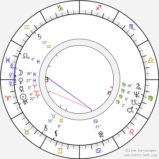 Romano Puppo birth chart, biography, wikipedia 2019, 2020
