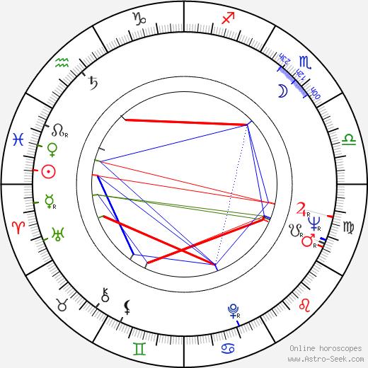 Ruth Bader Ginsburg astro natal birth chart, Ruth Bader Ginsburg horoscope, astrology