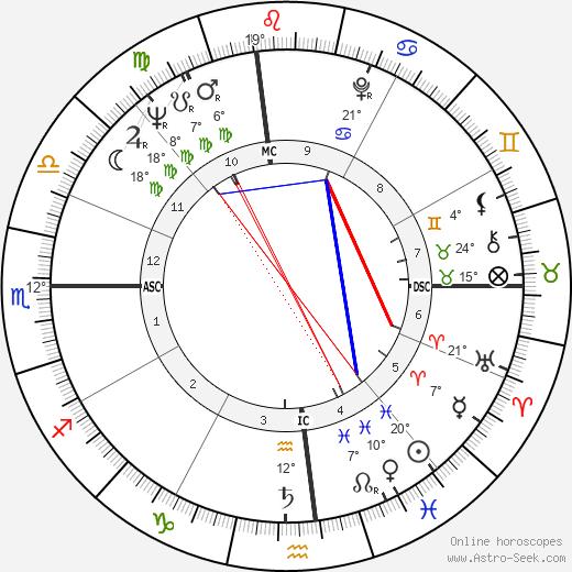 Sandra Milo birth chart, biography, wikipedia 2019, 2020