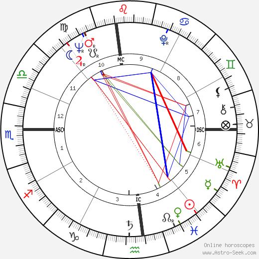Sandra Milo astro natal birth chart, Sandra Milo horoscope, astrology