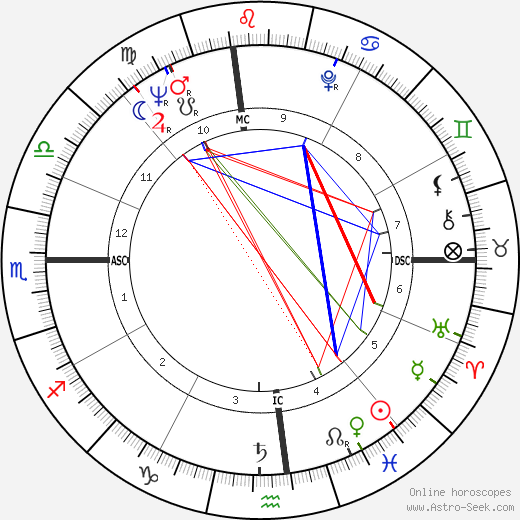 Sandra Milo tema natale, oroscopo, Sandra Milo oroscopi gratuiti, astrologia