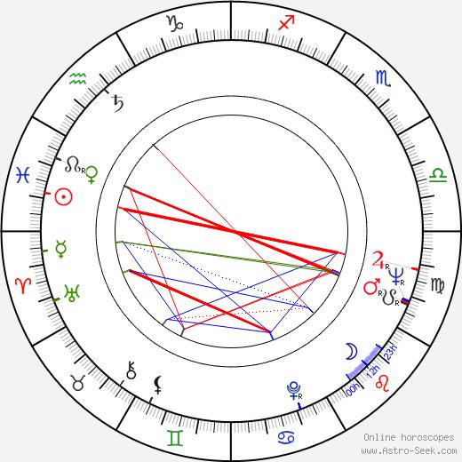 Stanislav Milota birth chart, Stanislav Milota astro natal horoscope, astrology