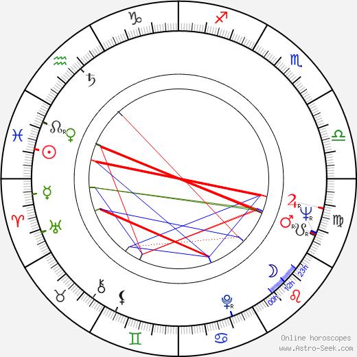 Suzana Faíni astro natal birth chart, Suzana Faíni horoscope, astrology
