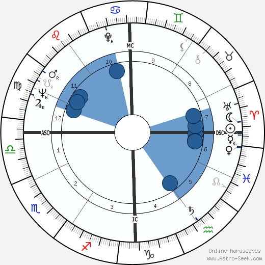 Tinto Brass wikipedia, horoscope, astrology, instagram