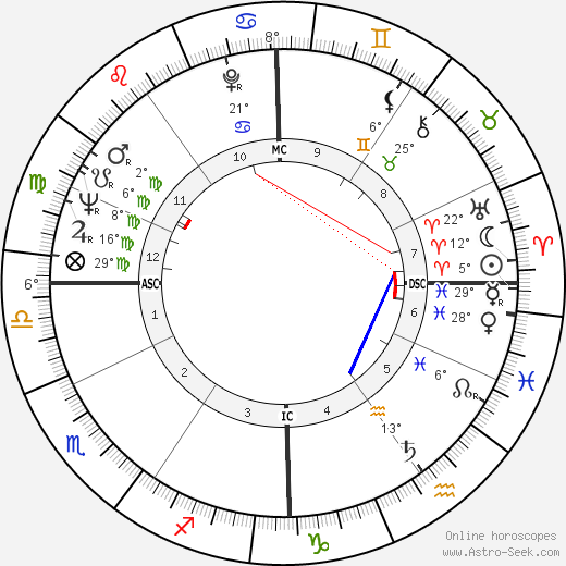 Tinto Brass birth chart, biography, wikipedia 2019, 2020