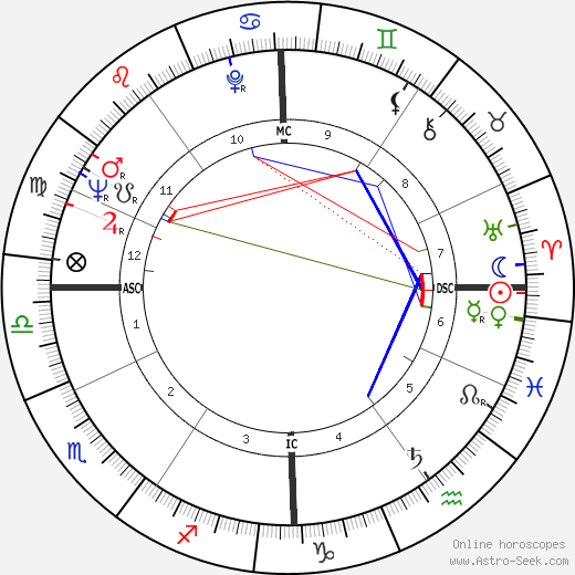 Tinto Brass astro natal birth chart, Tinto Brass horoscope, astrology